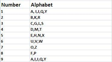 Assigning numbers to letters